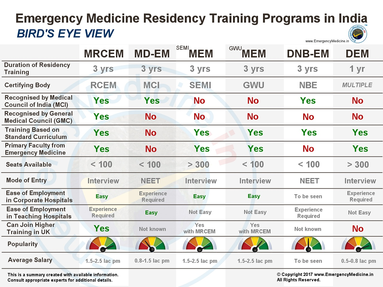 EmergencyMedicine in