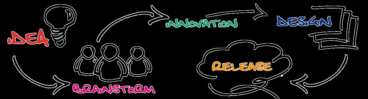 EMinside - Idea to Brainstorm to Innovation to Design to Release